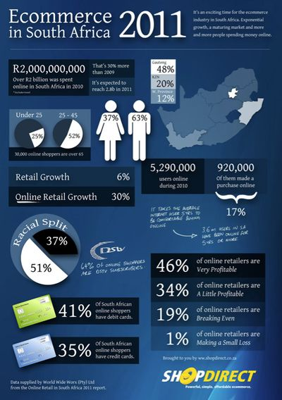 Ecommerce in sa